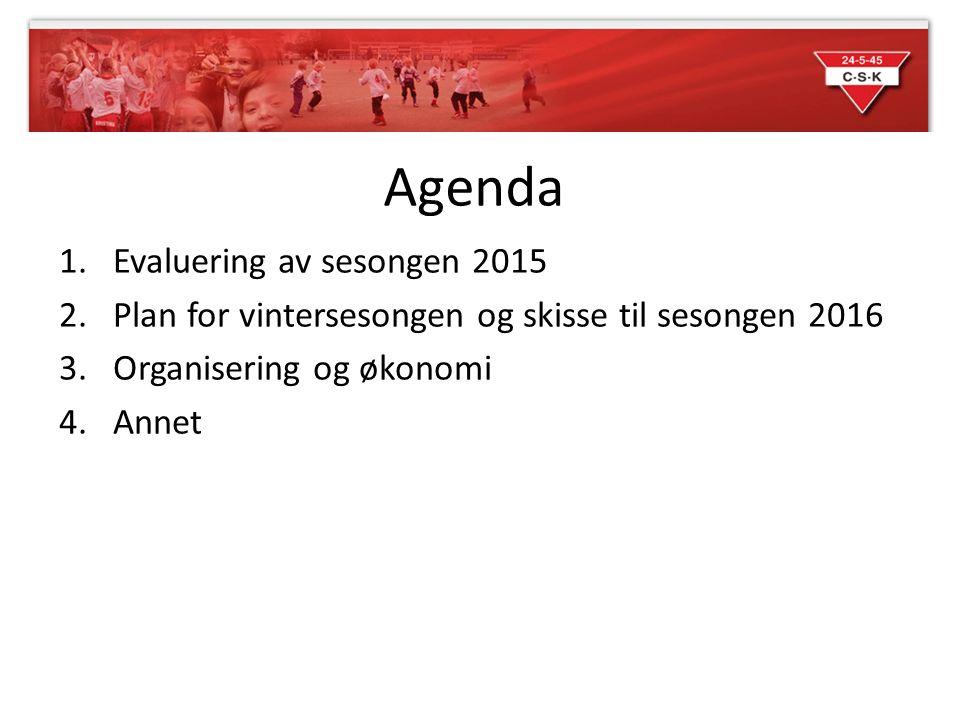 Agenda 1.Evaluering av sesongen 2015 2.Plan for vintersesongen og skisse til sesongen 2016 3.Organisering og økonomi 4.Annet