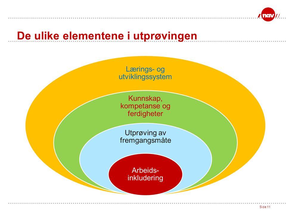 Side 11 De ulike elementene i utprøvingen