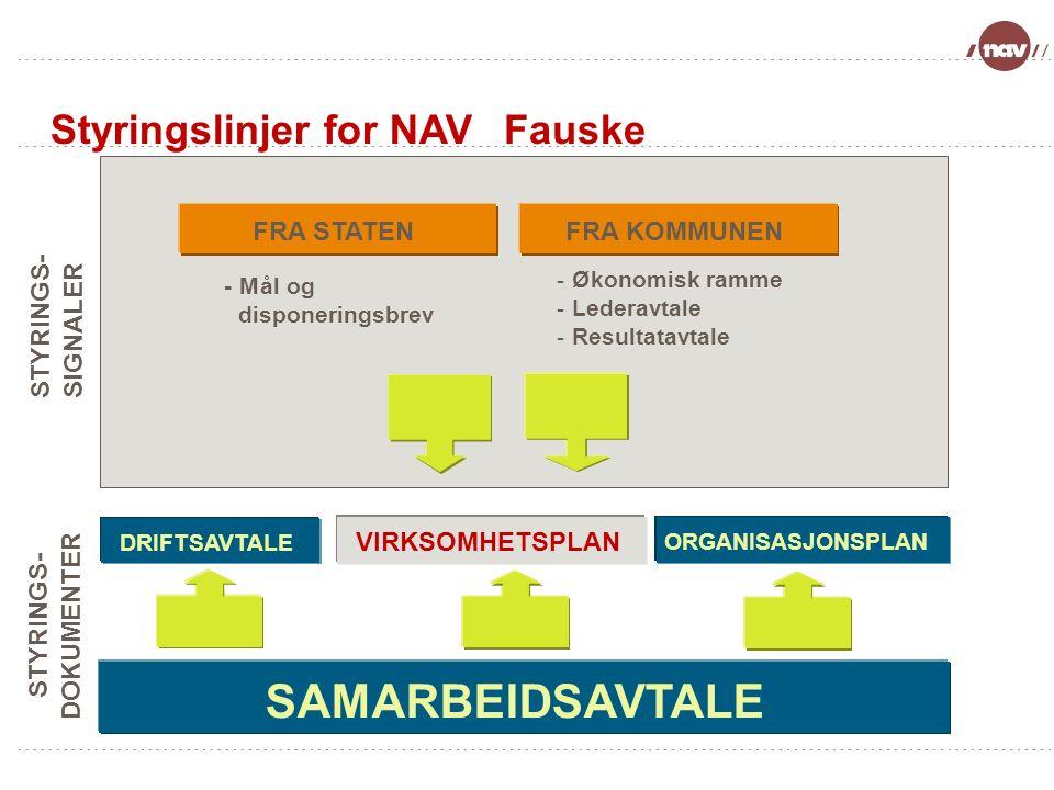 Under arbeid -Side 9 SAMARBEIDSAVTALE DRIFTSAVTALE ORGANISASJONSPLAN VIRKSOMHETSPLAN FRA STATENFRA KOMMUNEN Styringslinjer for NAVFauske -Mål og disponeringsbrev - Økonomisk ramme - Lederavtale - Resultatavtale STYRINGS - SIGNALER STYRINGS - DOKUMENTER