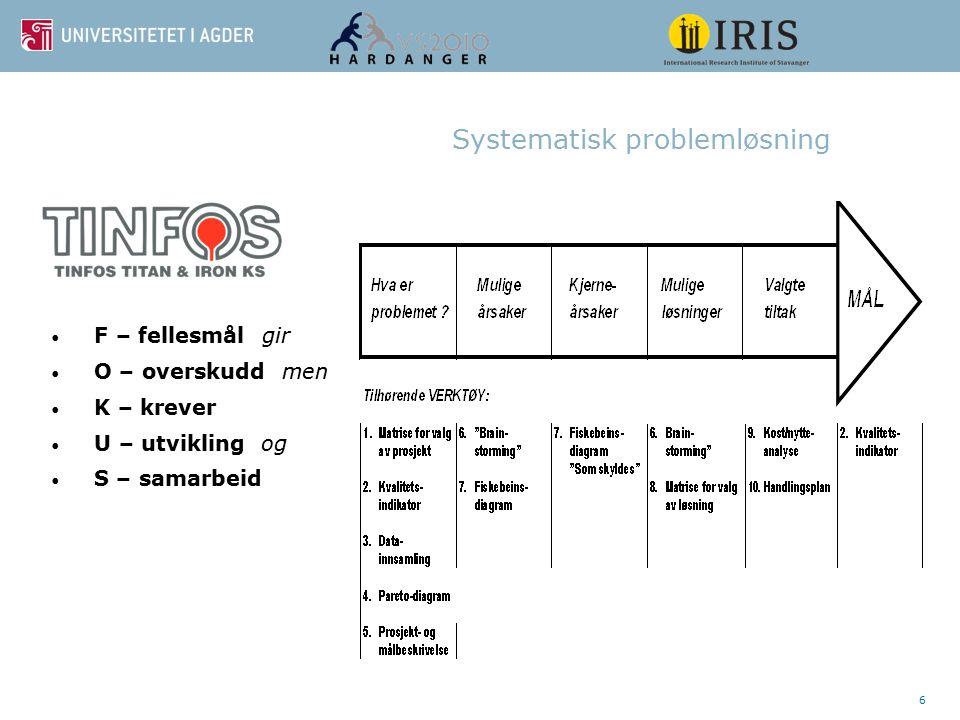 6 Systematisk problemløsning F – fellesmål gir O – overskudd men K – krever U – utvikling og S – samarbeid