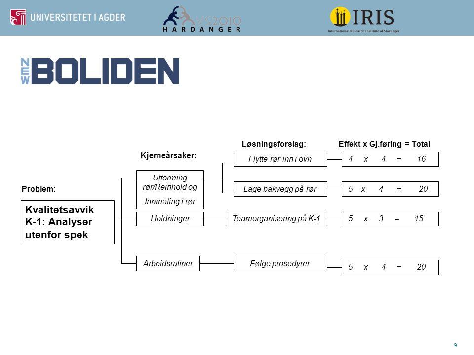 9 5 x 4 = 20 Følge prosedyrer Teamorganisering på K-1 Flytte rør inn i ovn Arbeidsrutiner Holdninger Utforming rør/Reinhold og Innmating i rør Lage ba
