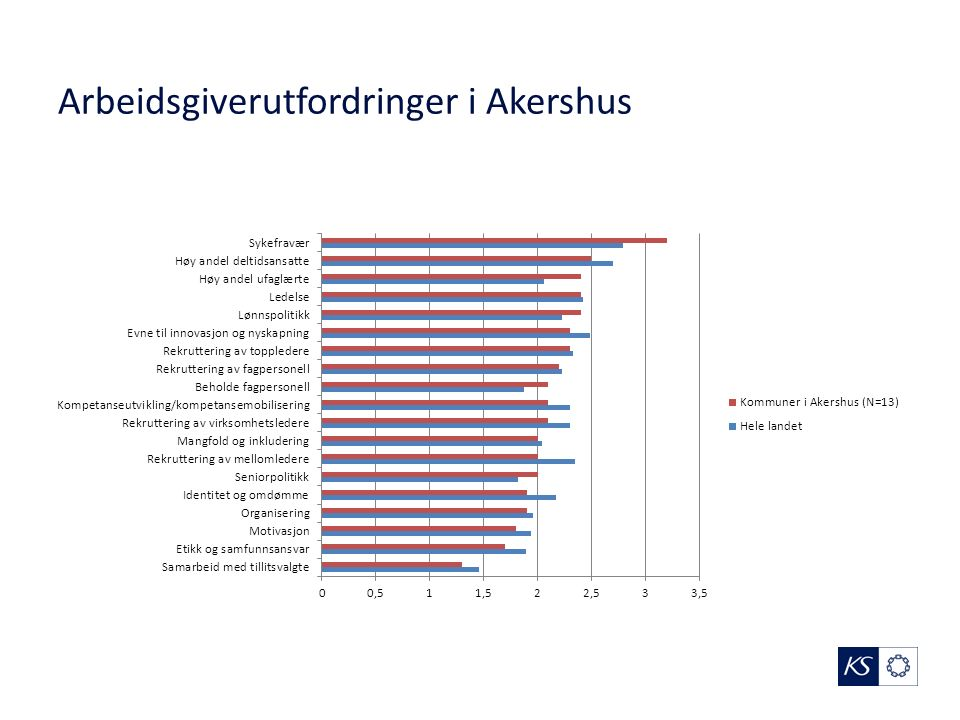 Arbeidsgiverutfordringer i Akershus