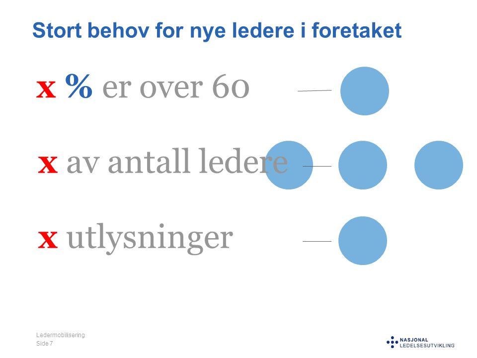 Stort behov for nye ledere i foretaket Ledermobilisering Side 7 x % er over 60 x av antall ledere x utlysninger