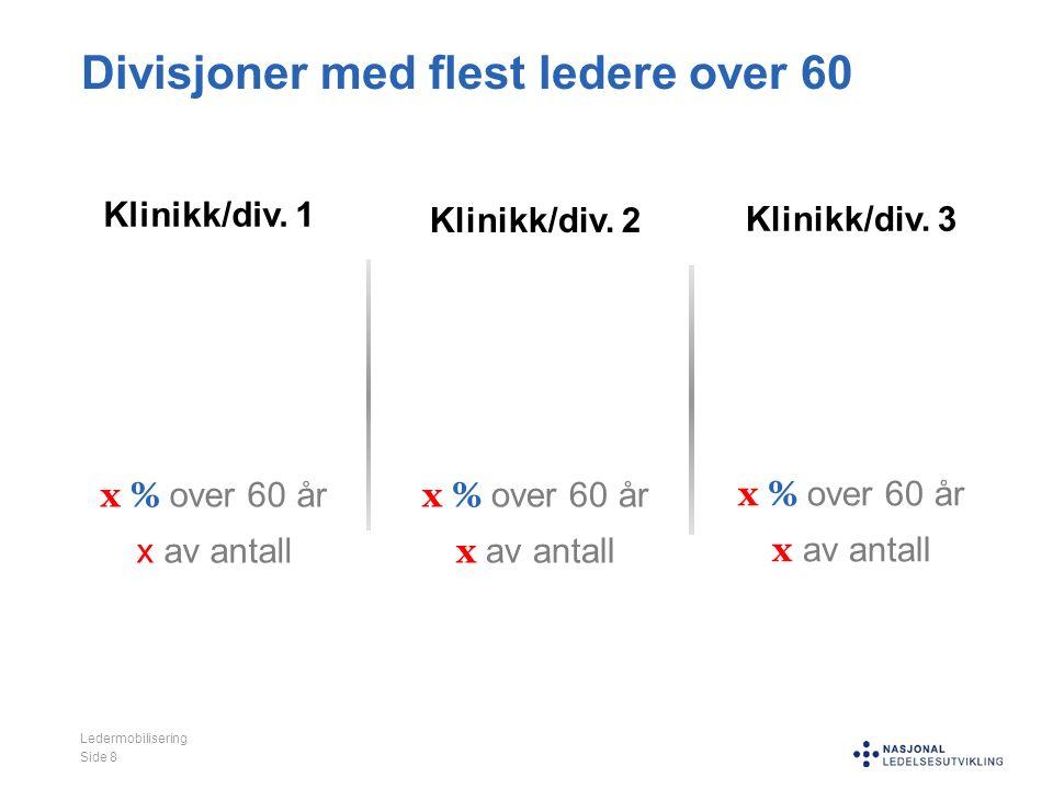 Divisjoner med flest ledere over 60 Ledermobilisering Side 8 Klinikk/div. 1 x % over 60 år x av antall Klinikk/div. 2 x % over 60 år x av antall Klini