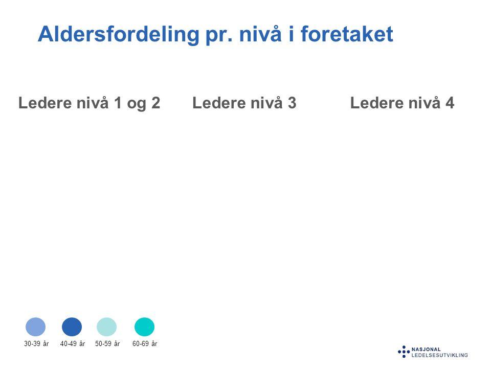 Ledere nivå 1 og 2Ledere nivå 3Ledere nivå 4 Aldersfordeling pr. nivå i foretaket 40-49 år50-59 år60-69 år30-39 år