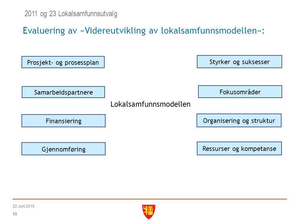 15 22 Juni 2015 Evaluering av «Videreutvikling av lokalsamfunnsmodellen»: 2011 og 23 Lokalsamfunnsutvalg Prosjekt- og prosessplan Samarbeidspartnere Finansiering Gjennomføring Lokalsamfunnsmodellen Styrker og suksesser Fokusområder Organisering og struktur Ressurser og kompetanse