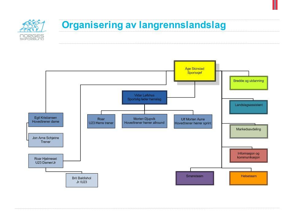 Organisering av langrennslandslag