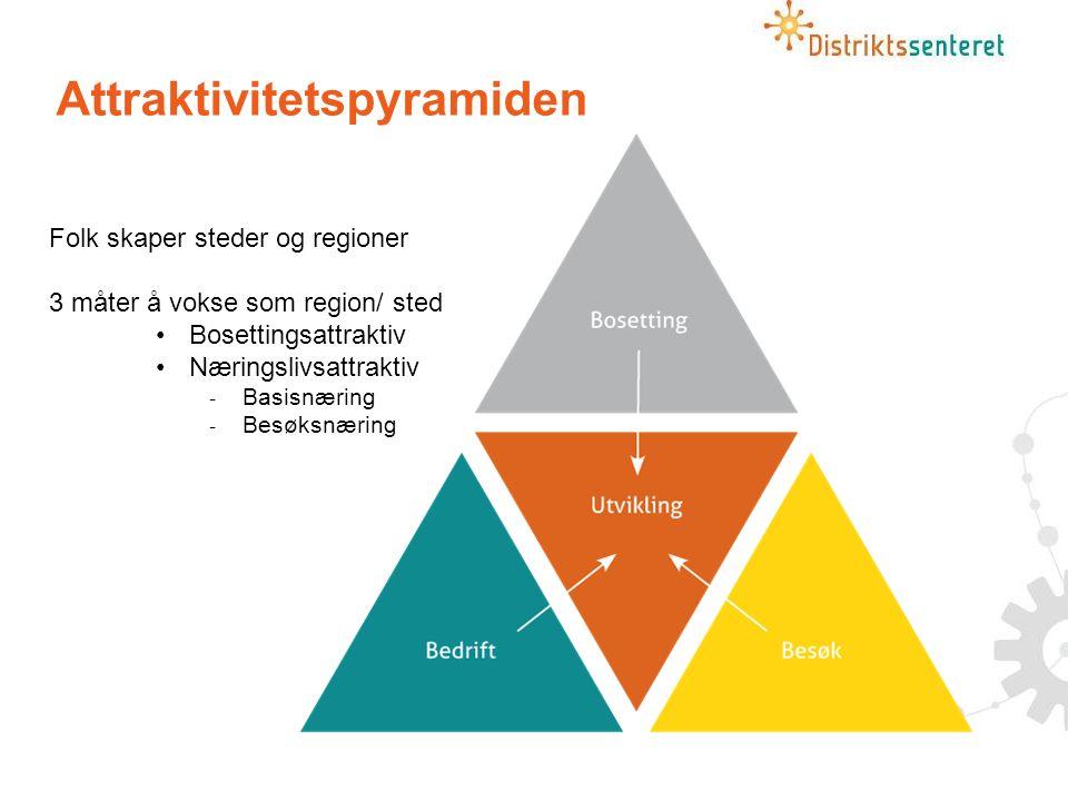 Attraktivitetspyramiden Folk skaper steder og regioner 3 måter å vokse som region/ sted Bosettingsattraktiv Næringslivsattraktiv  Basisnæring  Besøksnæring