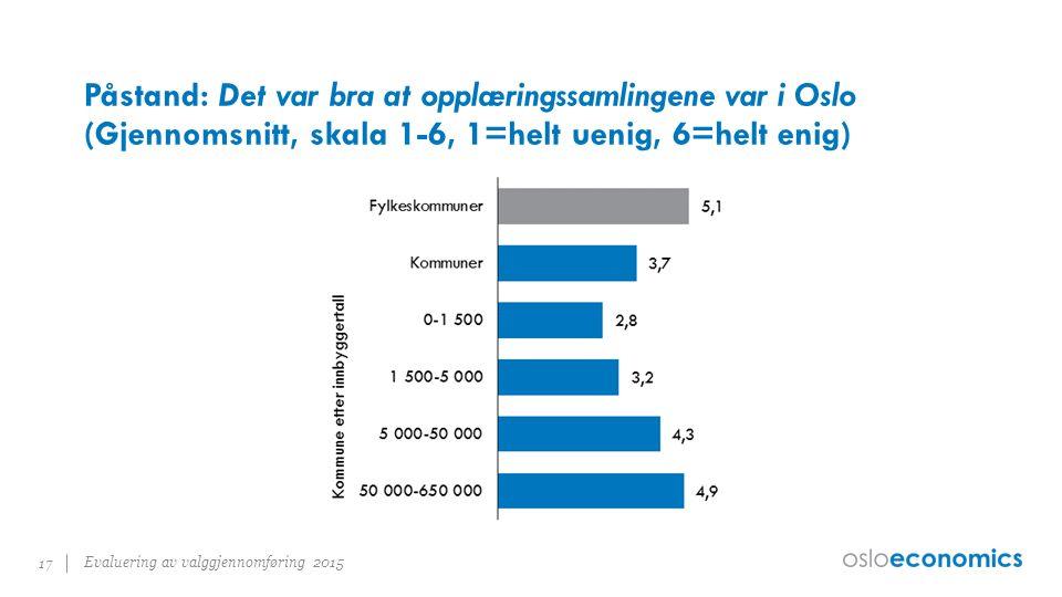 Påstand: Det var bra at opplæringssamlingene var i Oslo (Gjennomsnitt, skala 1-6, 1=helt uenig, 6=helt enig) Evaluering av valggjennomføring 2015 17