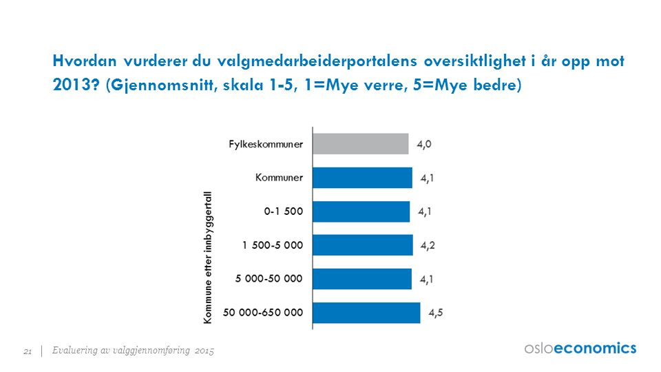 Hvordan vurderer du valgmedarbeiderportalens oversiktlighet i år opp mot 2013.
