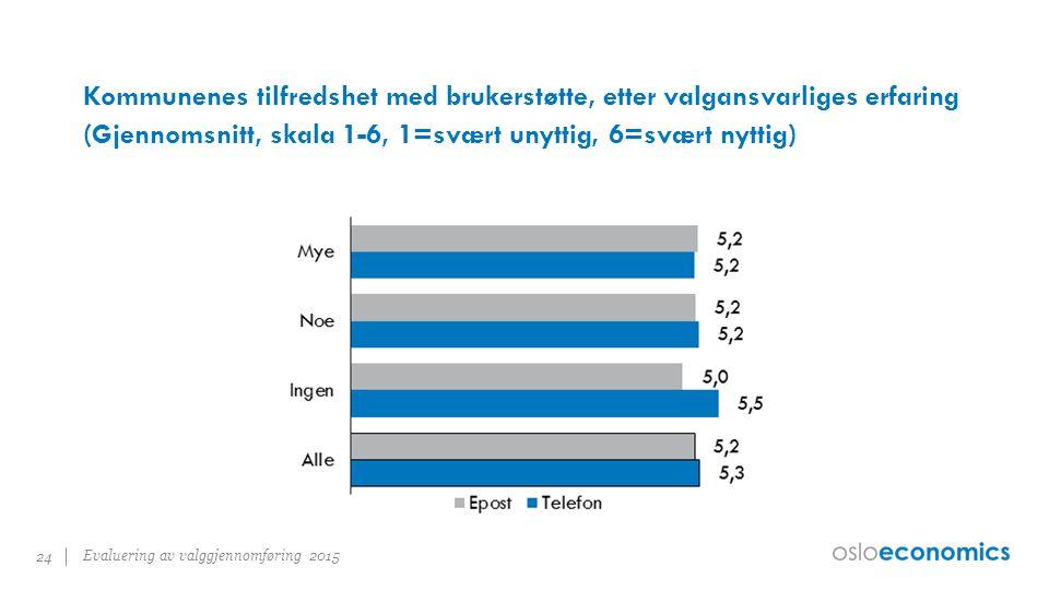 Kommunenes tilfredshet med brukerstøtte, etter valgansvarliges erfaring (Gjennomsnitt, skala 1-6, 1=svært unyttig, 6=svært nyttig) Evaluering av valggjennomføring 2015 24