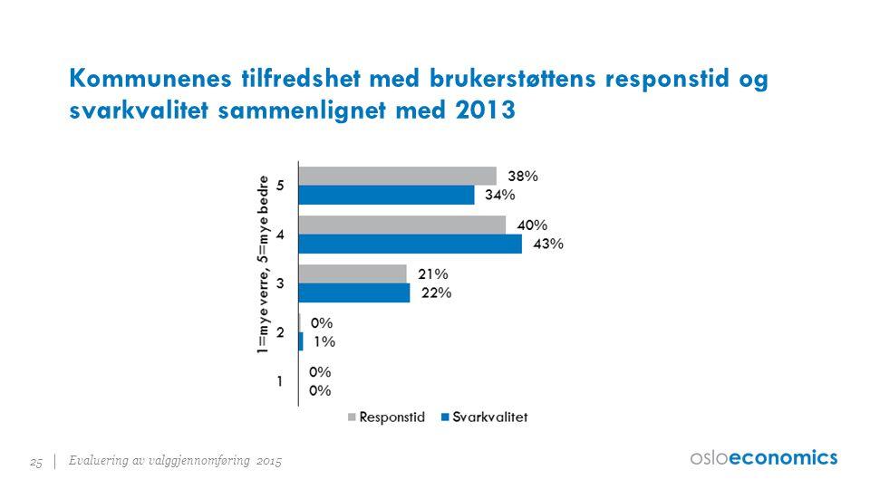 Kommunenes tilfredshet med brukerstøttens responstid og svarkvalitet sammenlignet med 2013 Evaluering av valggjennomføring 2015 25