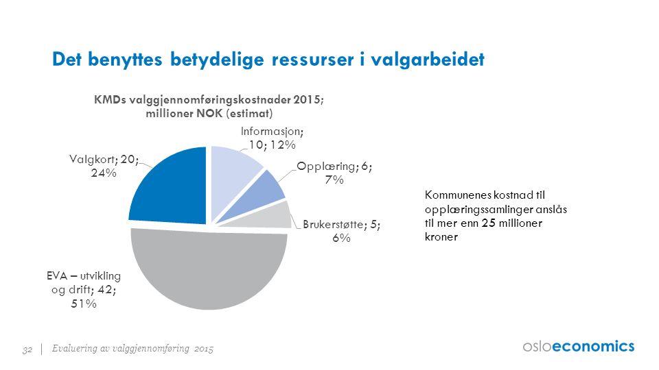 Det benyttes betydelige ressurser i valgarbeidet Evaluering av valggjennomføring 2015 32 Kommunenes kostnad til opplæringssamlinger anslås til mer enn 25 millioner kroner