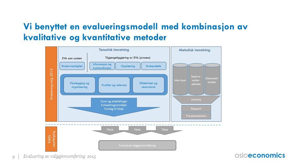 Vi benyttet en evalueringsmodell med kombinasjon av kvalitative og kvantitative metoder Evaluering av valggjennomføring 2015 9