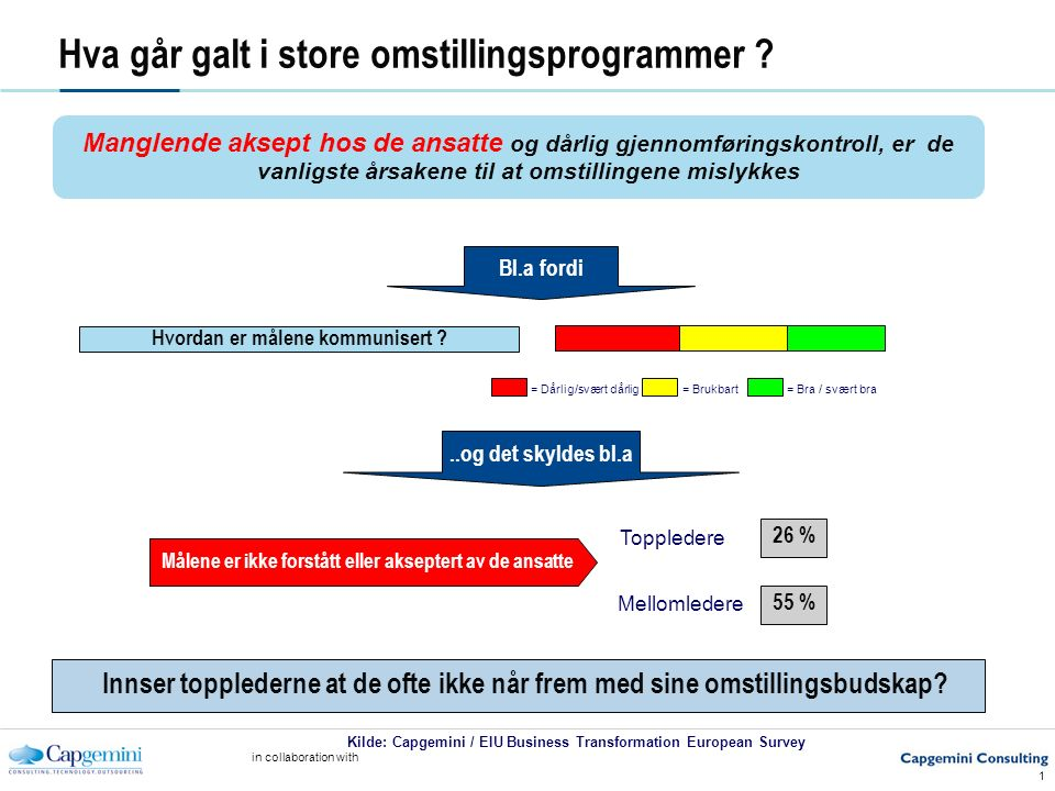 in collaboration with 1 Kilde: Capgemini / EIU Business Transformation European Survey Hva går galt i store omstillingsprogrammer ? Manglende aksept h