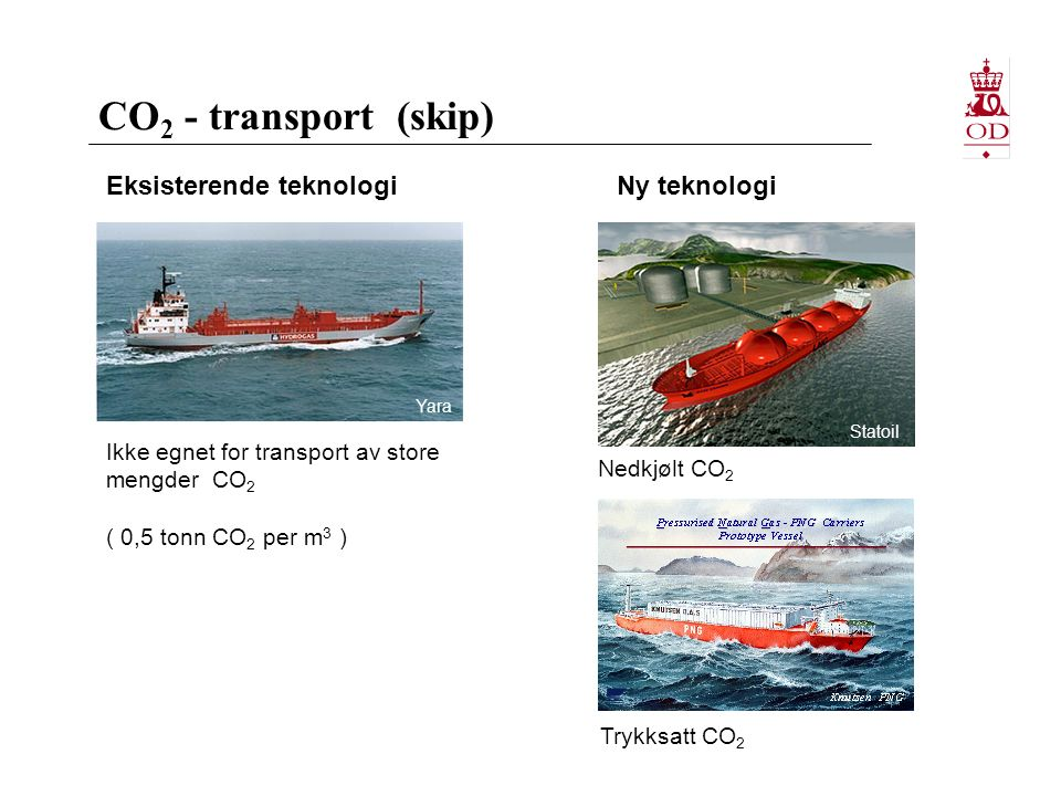 CO 2 - transport (skip) Nedkjølt CO 2 Trykksatt CO 2 Ikke egnet for transport av store mengder CO 2 ( 0,5 tonn CO 2 per m 3 ) Yara Statoil Eksisterend