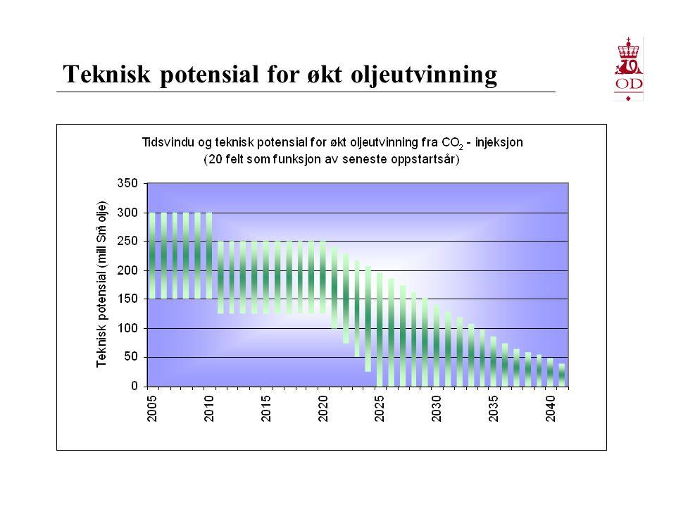 Teknisk potensial for økt oljeutvinning