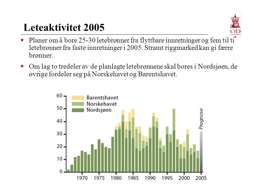 Leteaktivitet 2005  Planer om å bore 25-30 letebrønner fra flyttbare innretninger og fem til ti letebrønner fra faste innretninger i 2005.