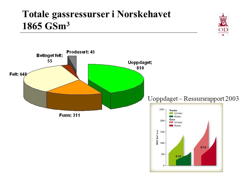 Totale gassressurser i Norskehavet 1865 GSm 3 Ressursrapport 2003 Uoppdaget – Ressursrapport 2003