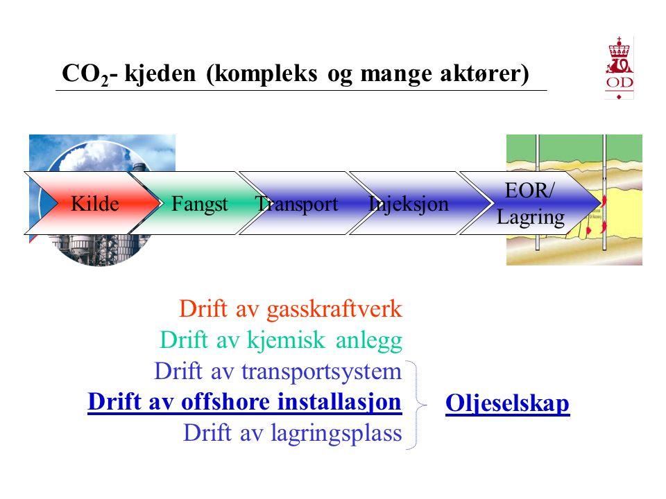 CO 2 - kjeden (kompleks og mange aktører) KildeFangstTransportInjeksjon EOR/ Lagring Drift av gasskraftverk Drift av kjemisk anlegg Drift av transportsystem Drift av offshore installasjon Drift av lagringsplass Oljeselskap