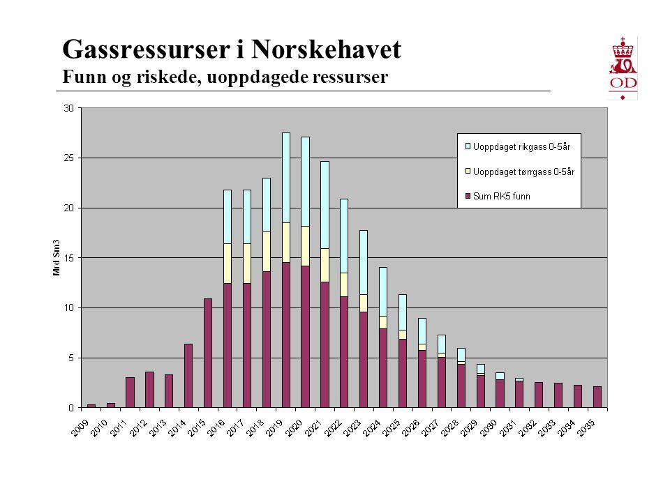 Gassressurser i Norskehavet Funn og riskede, uoppdagede ressurser