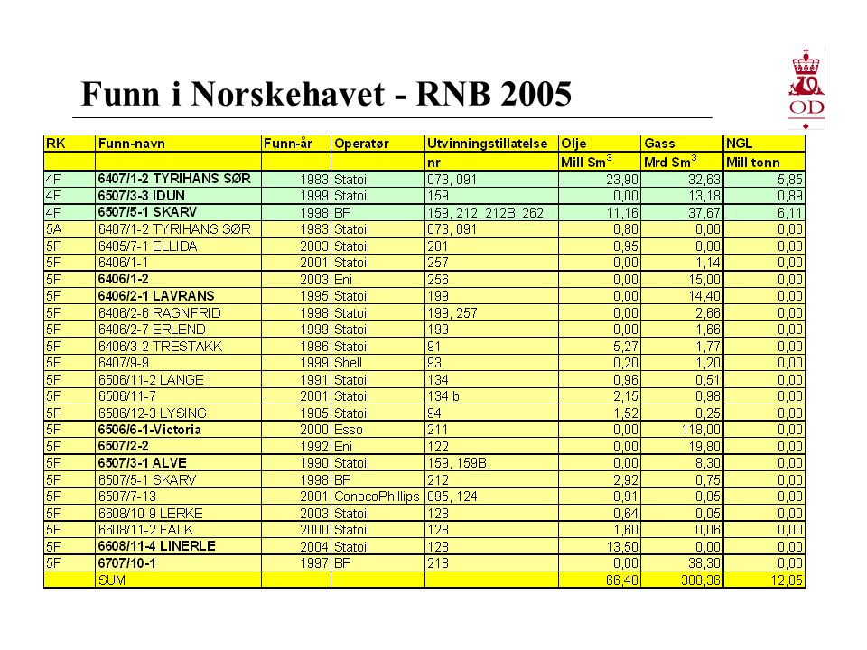 Funn i Norskehavet - RNB 2005