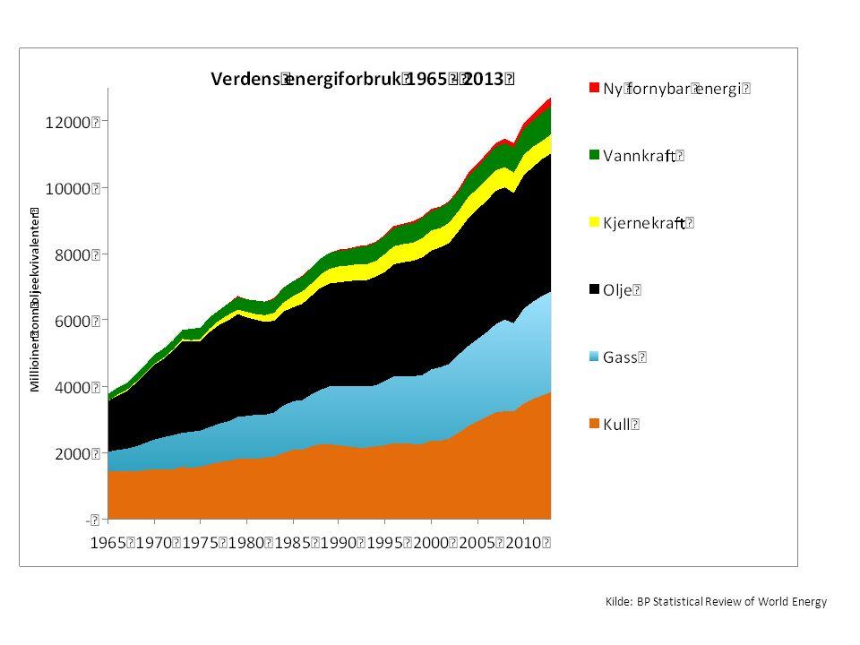 Kilde: International Energy Outlook 2013 og SSB (tall for Norge for 2012, øvrige anslag 2015)