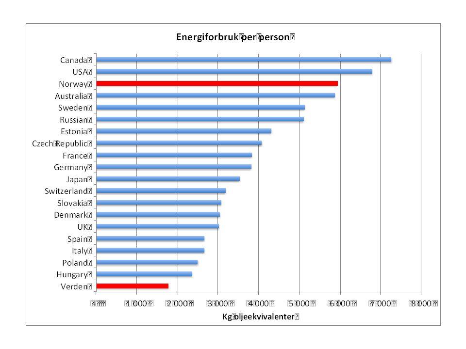 2012 ●  Norsk kraftforsyning i hovedsak basert på vannkraft (97 % i 2012) - Vannkraft (142 TWh) - Gasskraft (3,4 TWh) - Vindkraft (1,6 TWh)  Trekk ved utviklingen - Stor eksportør av vannkraft: 144 TWh siden 1980 - Nettoeksportør i normalår Utviklingen i norsk produksjon og forbruk av elektrisitet Kilde: Kjell Bendiksen/UiO Energi