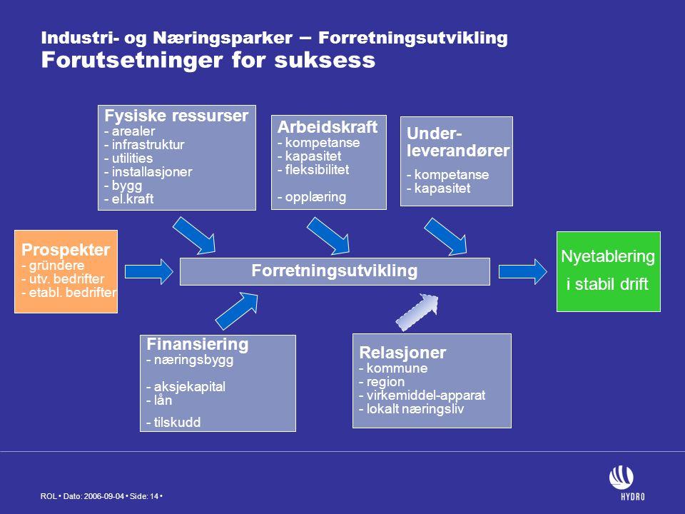 ROL Dato: 2006-09-04 Side: 14 Industri- og Næringsparker – Forretningsutvikling Forutsetninger for suksess Nyetablering i stabil drift Forretningsutvikling Finansiering - næringsbygg - aksjekapital - lån - tilskudd Under- leverandører - kompetanse - kapasitet Fysiske ressurser - arealer - infrastruktur - utilities - installasjoner - bygg - el.kraft Arbeidskraft - kompetanse - kapasitet - fleksibilitet - opplæring Relasjoner - kommune - region - virkemiddel-apparat - lokalt næringsliv Prospekter - gründere - utv.