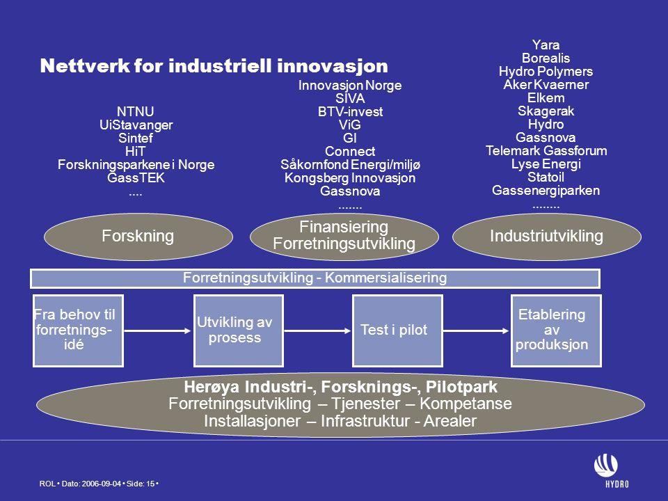 ROL Dato: 2006-09-04 Side: 15 Nettverk for industriell innovasjon Herøya Industri-, Forsknings-, Pilotpark Forretningsutvikling – Tjenester – Kompetanse Installasjoner – Infrastruktur - Arealer Finansiering Forretningsutvikling ForskningIndustriutvikling NTNU UiStavanger Sintef HiT Forskningsparkene i Norge GassTEK....