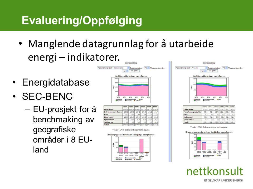 Evaluering/Oppfølging Energidatabase SEC-BENC –EU-prosjekt for å benchmaking av geografiske områder i 8 EU- land Manglende datagrunnlag for å utarbeide energi – indikatorer.