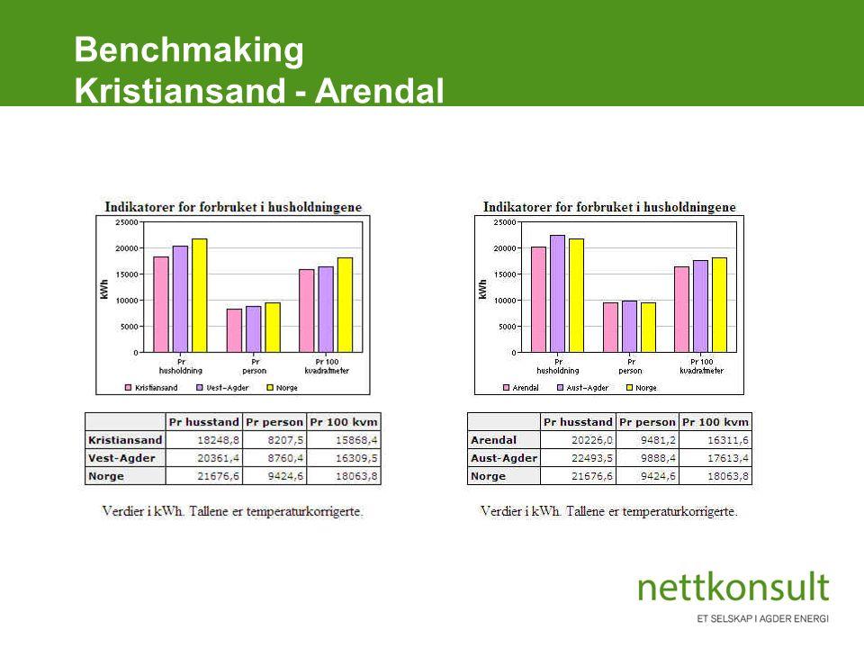 Benchmaking Kristiansand - Arendal