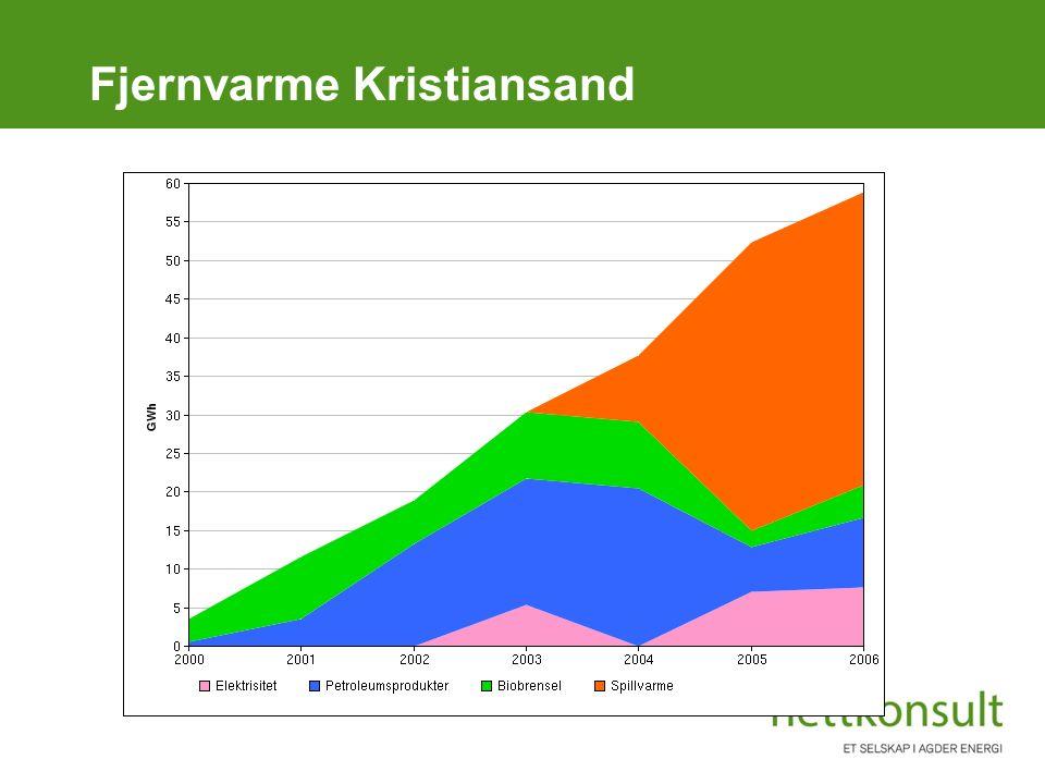 Fjernvarme Kristiansand