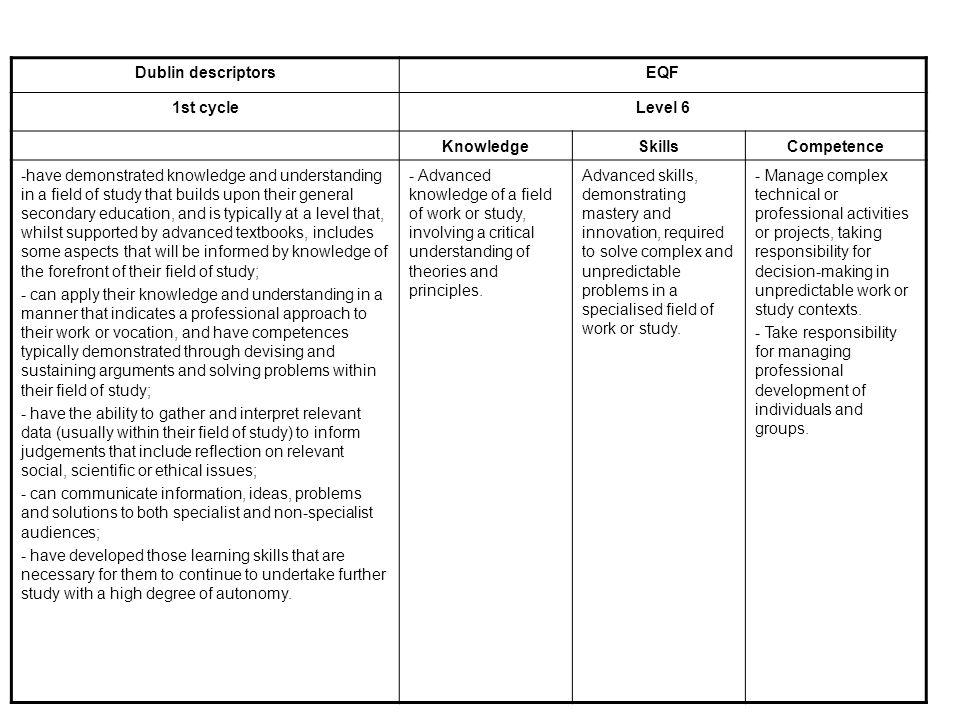 KunnskaperFerdigheterGenerell kompetanse IKTKommunikativSelvstendighet 1.