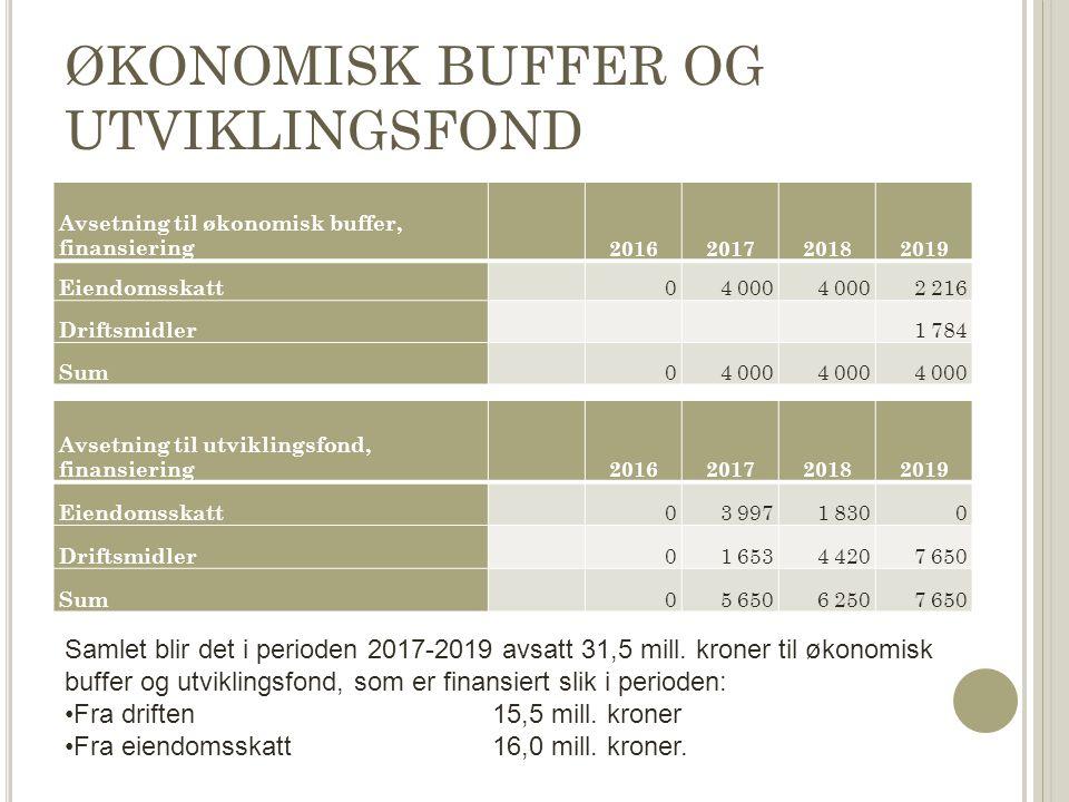 ØKONOMISK BUFFER OG UTVIKLINGSFOND Avsetning til økonomisk buffer, finansiering 2016201720182019 Eiendomsskatt 04 000 2 216 Driftsmidler 1 784 Sum 04