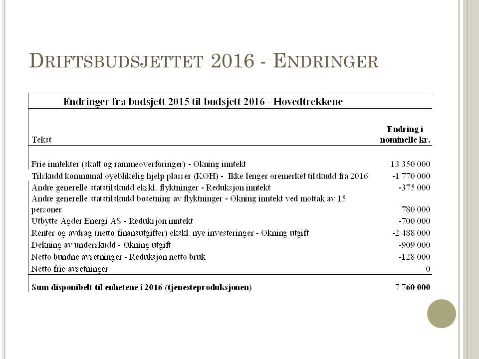 D RIFTSBUDSJETTET 2016 - E NDRINGER