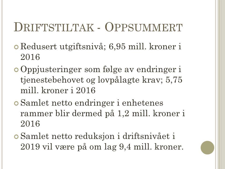 D RIFTSTILTAK - O PPSUMMERT Redusert utgiftsnivå; 6,95 mill.