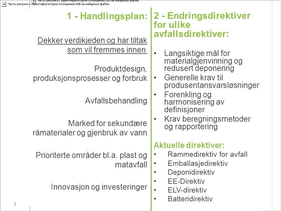 3 Sirkulær økonomi 2 - Endringsdirektiver for ulike avfallsdirektiver: Langsiktige mål for materialgjenvinning og redusert deponering Generelle krav til produsentansvarsløsninger Forenkling og harmonisering av definisjoner Krav beregningsmetoder og rapportering Aktuelle direktiver: Rammedirektiv for avfall Emballasjedirektiv Deponidirektiv EE-Direktiv ELV-direktiv Batteridirektiv 1 - Handlingsplan: Dekker verdikjeden og har tiltak som vil fremmes innen : Produktdesign, produksjonsprosesser og forbruk Avfallsbehandling Marked for sekundære råmaterialer og gjenbruk av vann Prioriterte områder bl.a.