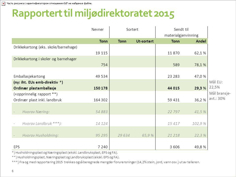 Rapportert til miljødirektoratet 2015 Nevner Sortert Sendt til materialgjenvinning Tonn Ut-sortertTonnAndel Drikkekartong (eks.