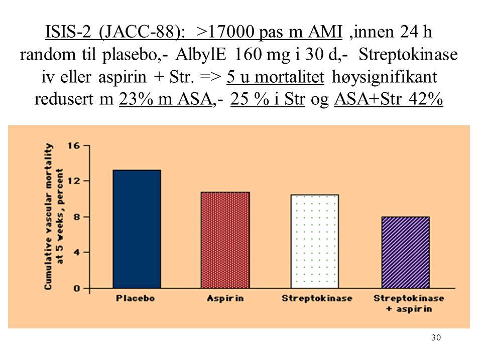 30 ISIS-2 (JACC-88): >17000 pas m AMI,innen 24 h random til plasebo,- AlbylE 160 mg i 30 d,- Streptokinase iv eller aspirin + Str.