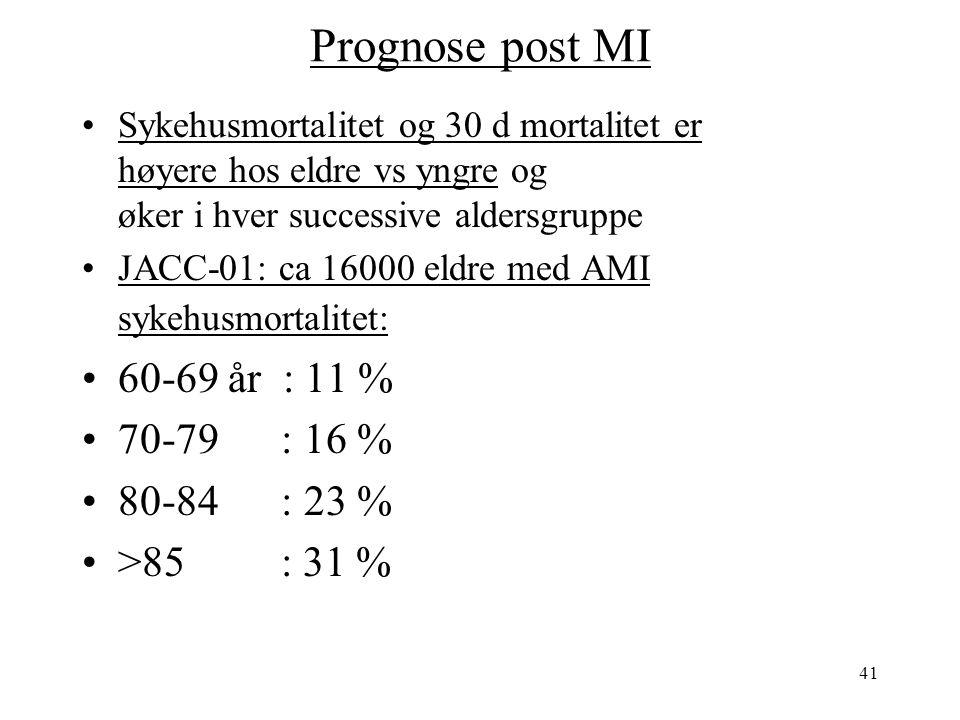 41 Prognose post MI Sykehusmortalitet og 30 d mortalitet er høyere hos eldre vs yngre og øker i hver successive aldersgruppe JACC-01: ca 16000 eldre med AMI sykehusmortalitet: 60-69 år : 11 % 70-79 : 16 % 80-84 : 23 % >85 : 31 %