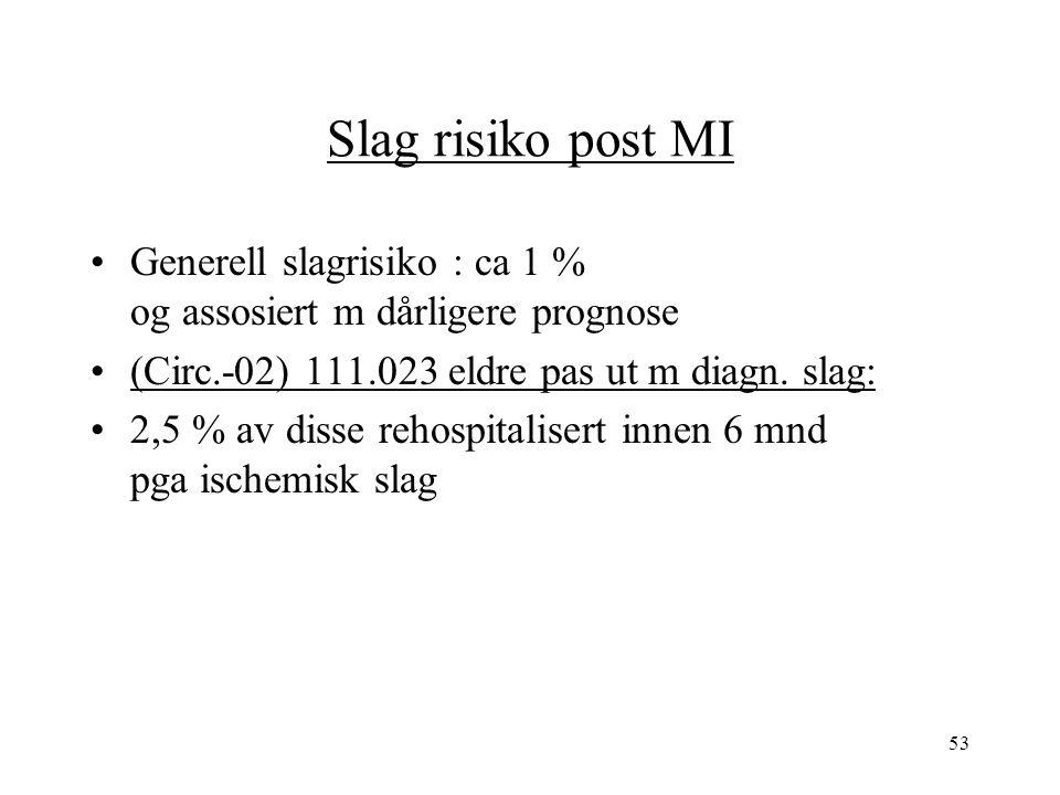 53 Slag risiko post MI Generell slagrisiko : ca 1 % og assosiert m dårligere prognose (Circ.-02) 111.023 eldre pas ut m diagn.