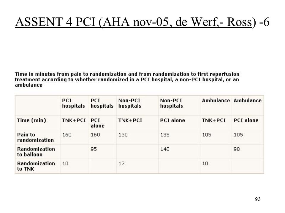93 ASSENT 4 PCI (AHA nov-05, de Werf,- Ross) -6