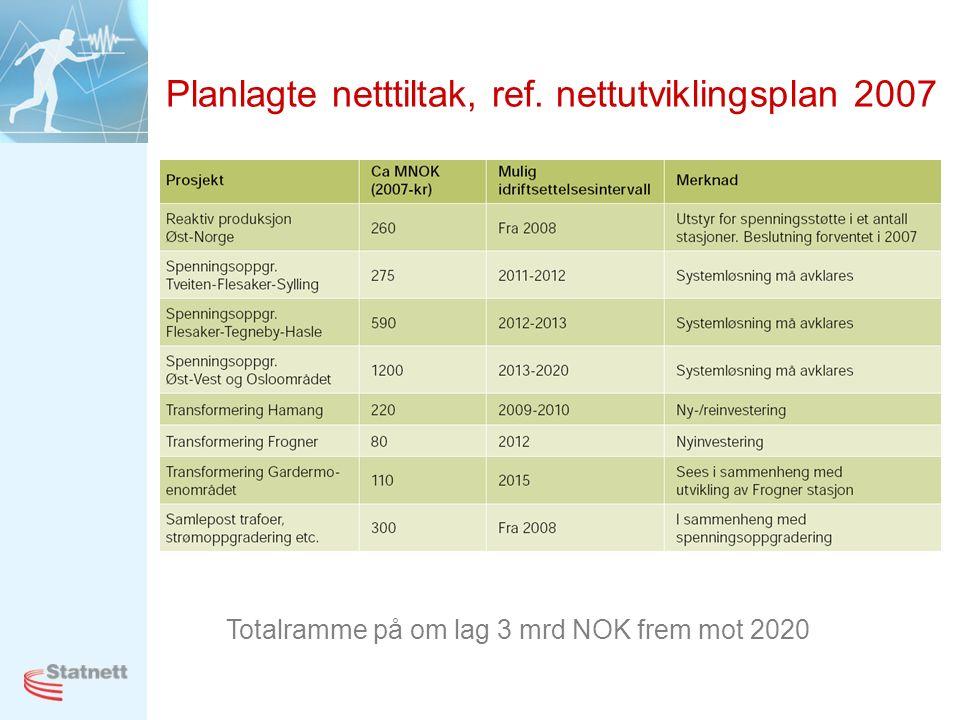 Planlagte netttiltak, ref. nettutviklingsplan 2007 Totalramme på om lag 3 mrd NOK frem mot 2020