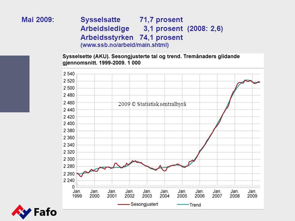 2009 © Statistisk sentralbyrå Mai 2009:Sysselsatte 71,7 prosent Arbeidsledige 3,1 prosent (2008: 2,6) Arbeidsstyrken74,1 prosent (www.ssb.no/arbeid/main.shtml)