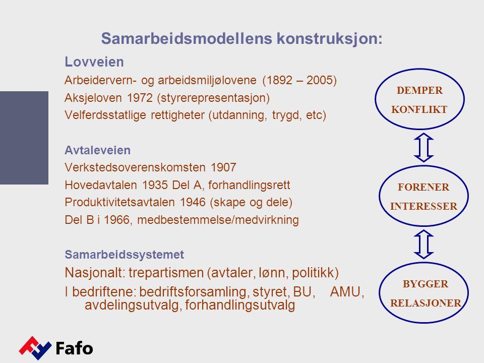 Samarbeidsmodellens konstruksjon: Lovveien Arbeidervern- og arbeidsmiljølovene (1892 – 2005) Aksjeloven 1972 (styrerepresentasjon) Velferdsstatlige rettigheter (utdanning, trygd, etc) Avtaleveien Verkstedsoverenskomsten 1907 Hovedavtalen 1935 Del A, forhandlingsrett Produktivitetsavtalen 1946 (skape og dele) Del B i 1966, medbestemmelse/medvirkning Samarbeidssystemet Nasjonalt: trepartismen (avtaler, lønn, politikk) I bedriftene: bedriftsforsamling, styret, BU, AMU, avdelingsutvalg, forhandlingsutvalg DEMPER KONFLIKT FORENER INTERESSER BYGGER RELASJONER