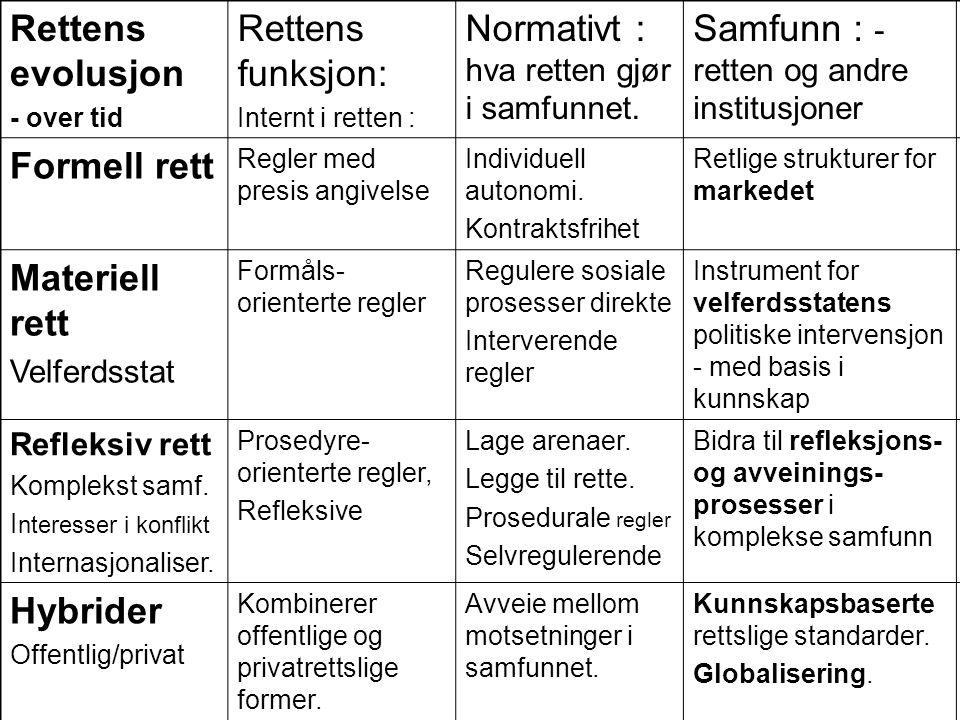 Tove Stang Dahl – kvinneretten i Norge : - kvinners rettslige stilling: - både når kvinner er særlig nevnt i en lov, - og når kvinner og menn rent faktisk kan komme ulikt ut ved kjønnsnøytrale regler, - hverdagslivets juss – samfunnet sett nedenfra, - likestillingsloven: - forbyr diskriminering pga kjønn, - tillater ulik behandling når det har en saklig grunn (barnefødsler), eller når det er nødvendig for å oppnå likestilling, Rettsvitenskapen må være tverrfaglig og teoretisk: - se ulike rettslige fenomener i sammenheng, - se retten i en empirisk sammenheng, - se retten i forhold til samfunnet, Kvinneretten skal utvikle nye begreper: -fødselsrett, likestilling, Kvinneretten skal bidra til å informere kvinner om deres retts- stilling, (arbeidsrett, graviditet, permisjoner, pensjoner,