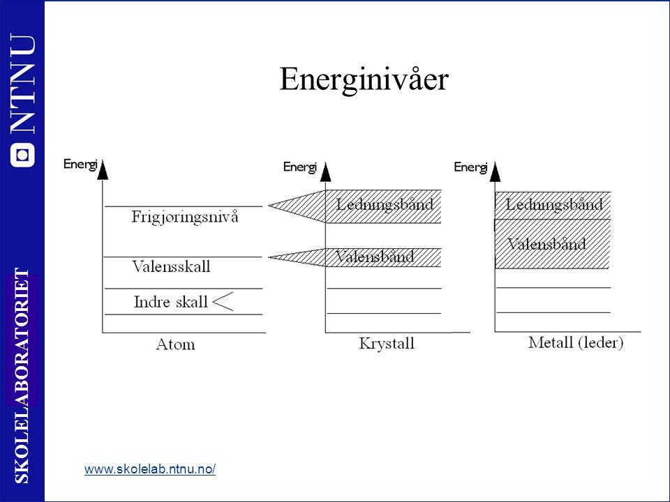 6 SKOLELABORATORIET Energinivåer www.skolelab.ntnu.no/