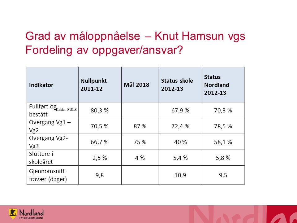 Grad av måloppnåelse – Knut Hamsun vgs Fordeling av oppgaver/ansvar.