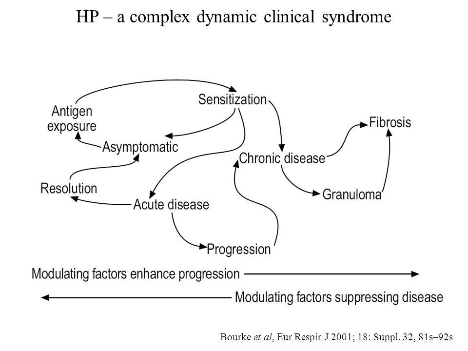 Bourke et al, Eur Respir J 2001; 18: Suppl. 32, 81s–92s HP – a complex dynamic clinical syndrome
